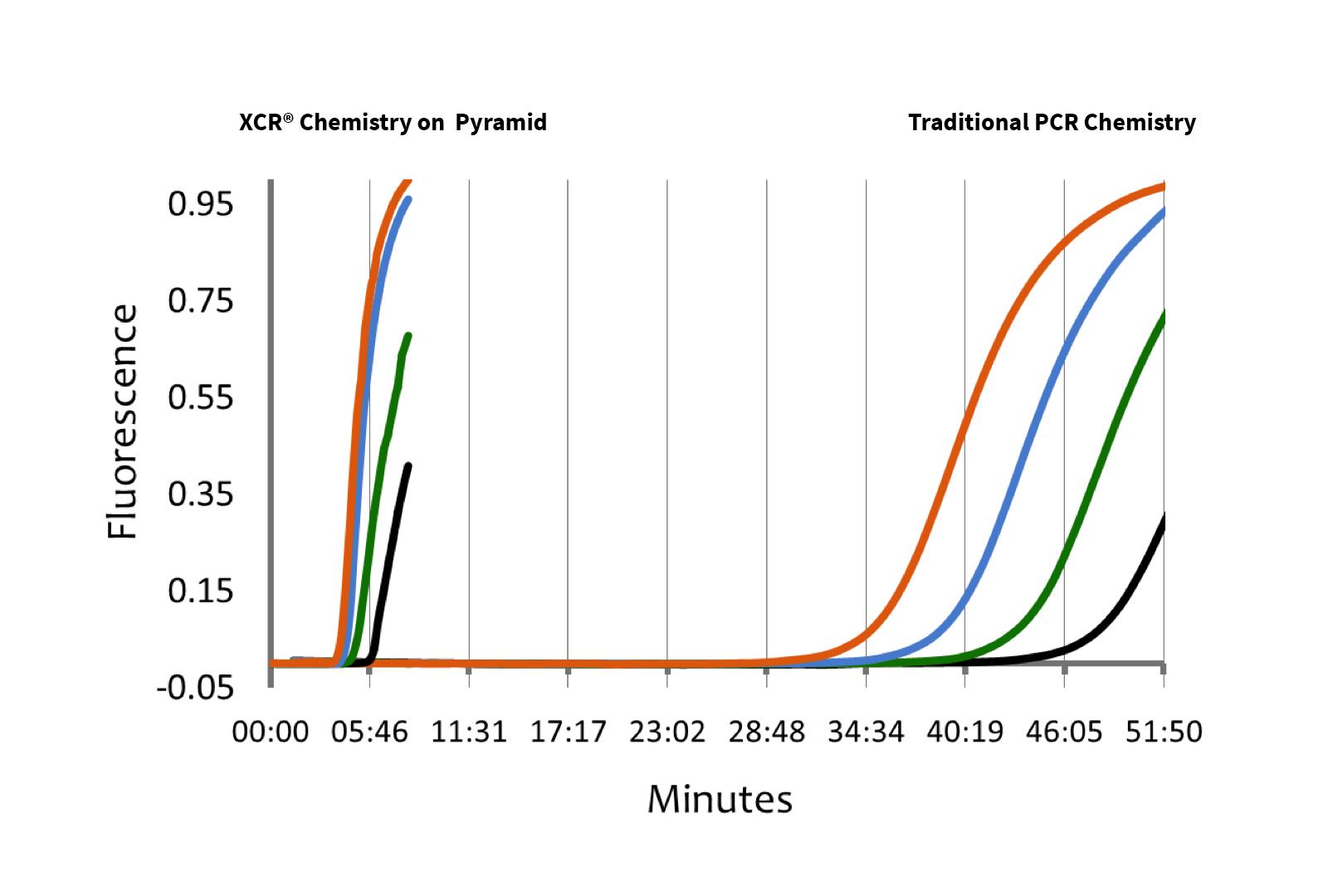 xcr-pcr-graph